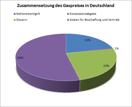 Wie setzt sich der Gas Preis in Deutschland zusammen