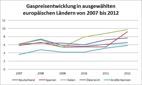 Der Blick über den Tellerrand - Gaspreise im internationalen Vergleich