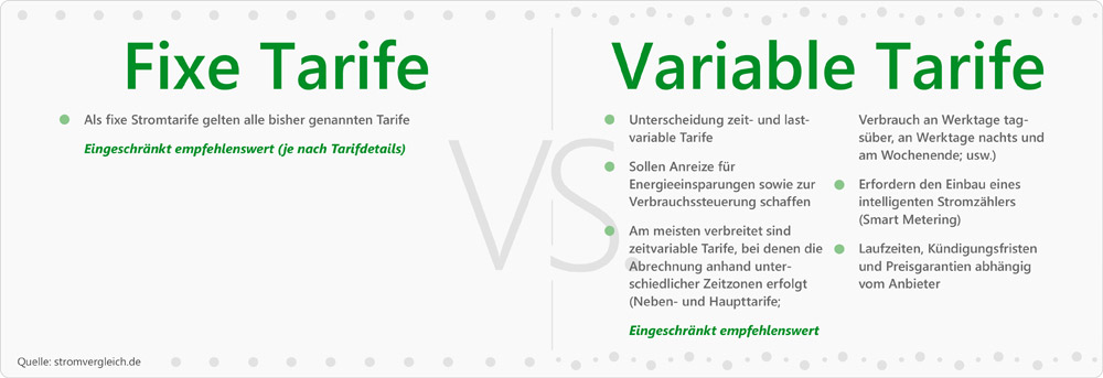 Tarife fixe vs Variable