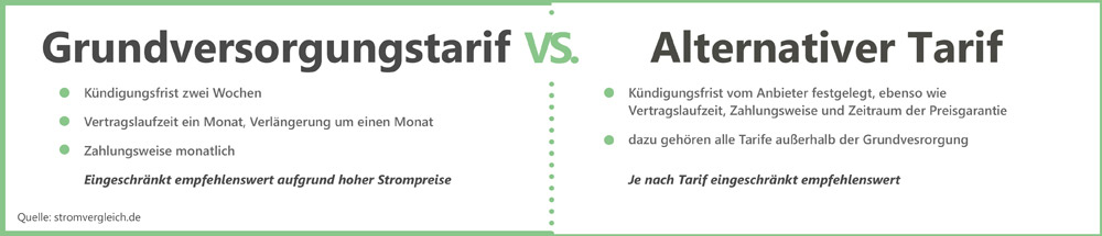 Grundversorgertarif vs. Alternativer Tarif