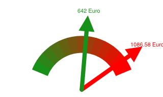 Preisvergleich Grundversorger - Günstigster Anbieter in Ahrensburg