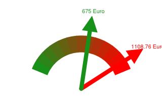Preisvergleich Grundversorger - Günstigster Anbieter in Annaberg-Buchholz