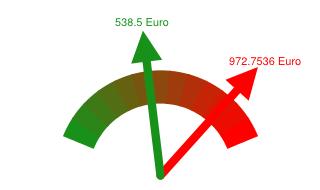 Preisvergleich Grundversorger - Günstigster Anbieter in Aschaffenburg