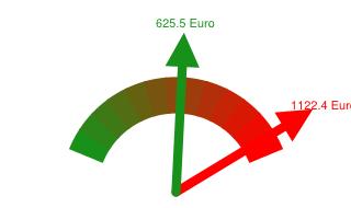 Preisvergleich Grundversorger - Günstigster Anbieter in Blieskastel