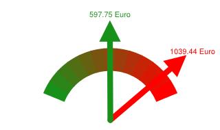 Preisvergleich Grundversorger - Günstigster Anbieter in Bocholt