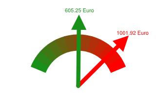 Preisvergleich Grundversorger - Günstigster Anbieter in Bramsche