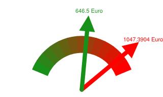 Preisvergleich Grundversorger - Günstigster Anbieter in Delitzsch
