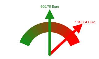 Preisvergleich Grundversorger - Günstigster Anbieter in Detmold