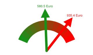 Preisvergleich Grundversorger - Günstigster Anbieter in Erftstadt