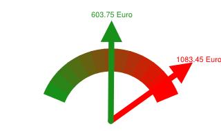 Preisvergleich Grundversorger - Günstigster Anbieter in Eschweiler