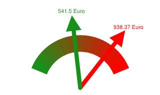 Preisvergleich Grundversorger - Günstigster Anbieter in Frankfurt (Oder)