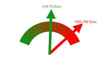 Preisvergleich Grundversorger - Günstigster Anbieter in Friedberg