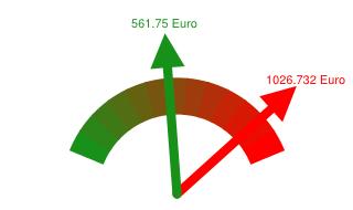 Preisvergleich Grundversorger - Günstigster Anbieter in Fürth