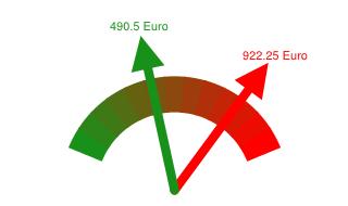 Gaspreisvergleich Grundversorger - Günstigster Anbieter in Eschweiler