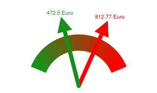 Gaspreisvergleich Grundversorger - Günstigster Anbieter in Freising