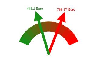 Gaspreisvergleich Grundversorger - Günstigster Anbieter in Itzehoe