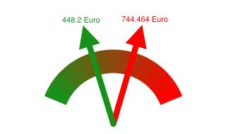 Gaspreisvergleich Grundversorger - Günstigster Anbieter in Rotenburg