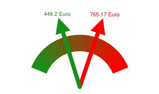 Gaspreisvergleich Grundversorger - Günstigster Anbieter in Ulm