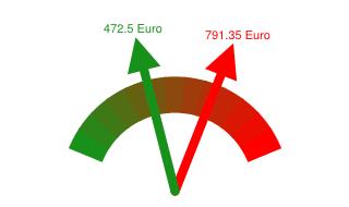 Gaspreisvergleich Grundversorger - Günstigster Anbieter in Witten