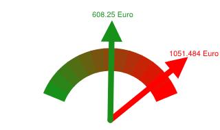 Preisvergleich Grundversorger - Günstigster Anbieter in Geesthacht