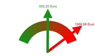 Preisvergleich Grundversorger - Günstigster Anbieter in Konstanz