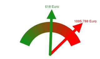 Preisvergleich Grundversorger - Günstigster Anbieter in Lengerich
