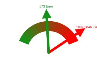 Preisvergleich Grundversorger - Günstigster Anbieter in Neubrandenburg
