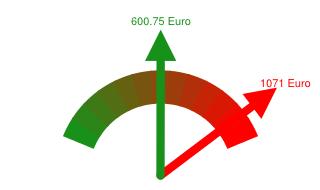 Preisvergleich Grundversorger - Günstigster Anbieter in Papenburg
