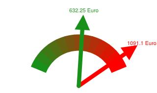 Preisvergleich Grundversorger - Günstigster Anbieter in Porta Westfalica