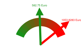 Preisvergleich Grundversorger - Günstigster Anbieter in Radebeul