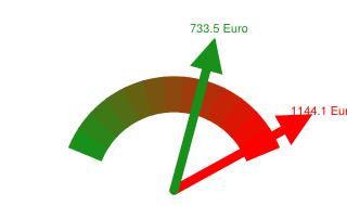 Preisvergleich Grundversorger - Günstigster Anbieter in Rathenow