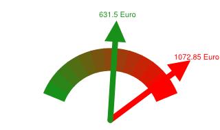 Preisvergleich Grundversorger - Günstigster Anbieter in Rodgau
