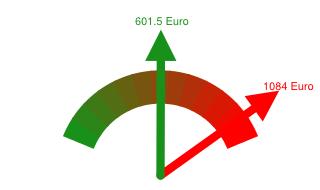 Preisvergleich Grundversorger - Günstigster Anbieter in Rödermark