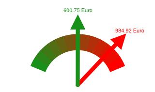 Preisvergleich Grundversorger - Günstigster Anbieter in Rosenheim