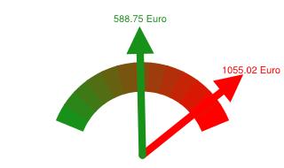 Preisvergleich Grundversorger - Günstigster Anbieter in Schweinfurt