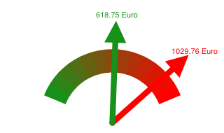 Preisvergleich Grundversorger - Günstigster Anbieter in Selm