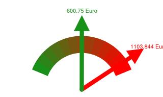 Preisvergleich Grundversorger - Günstigster Anbieter in Stralsund