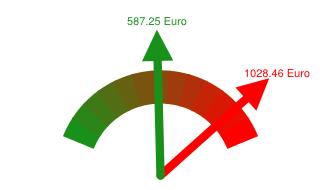 Preisvergleich Grundversorger - Günstigster Anbieter in Waiblingen