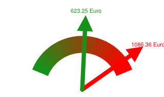 Preisvergleich Grundversorger - Günstigster Anbieter in Weiden