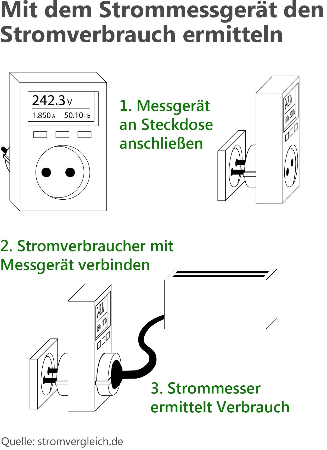 Mit Einem Strommesser Den Verbrauch Ermitteln